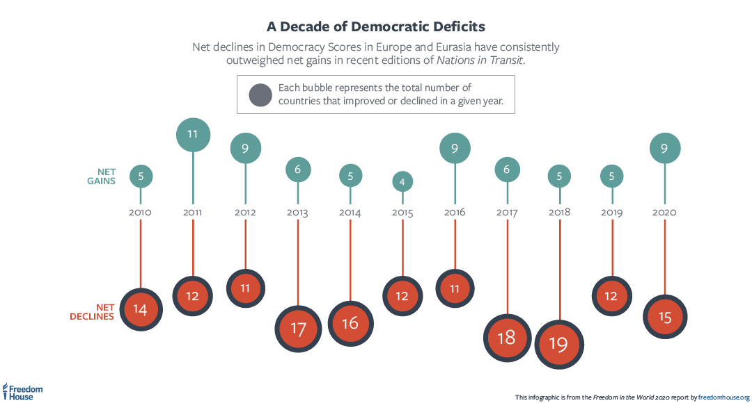 A visualization of democratic decline across Europe and Eurasia, showing that declines have outweighed gains in each of the past 10 years, demonstrating a persistent net decline in democracy.